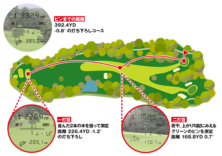 図:コースシミュレーション