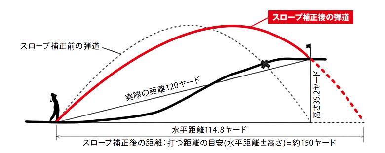図:スロープ補正後の弾道